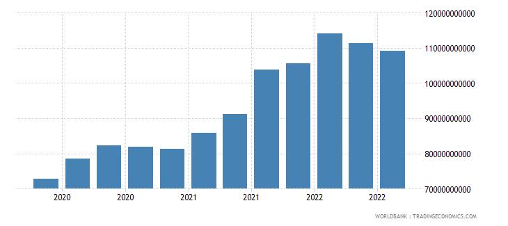 chile 17_international debt securities nonbanks wb data
