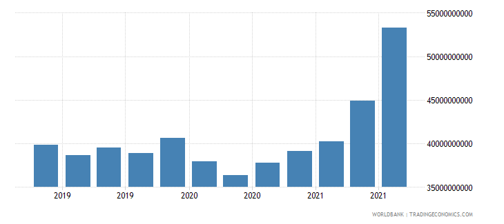 chile 24_international reserves excluding gold wb data