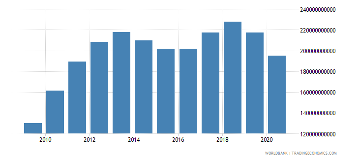 chile adjusted net national income us dollar wb data