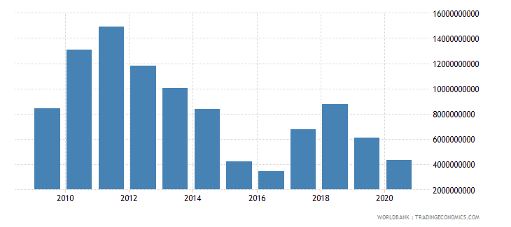 chile adjusted savings mineral depletion us dollar wb data
