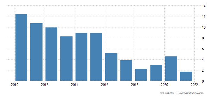 chile adjusted savings net national savings percent of gni wb data