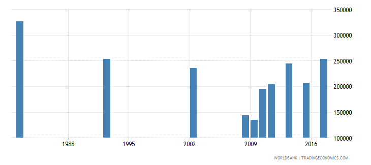 chile adult illiterate population 15 years male number wb data
