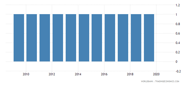 chile agricultural census wb data