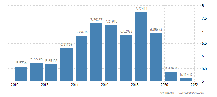 chile agricultural raw materials exports percent of merchandise exports wb data