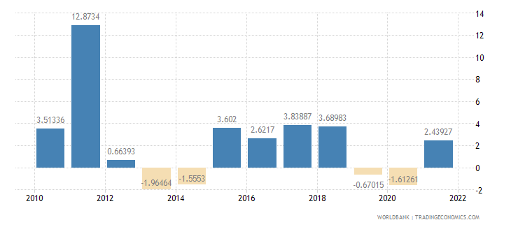 chile agriculture value added annual percent growth wb data