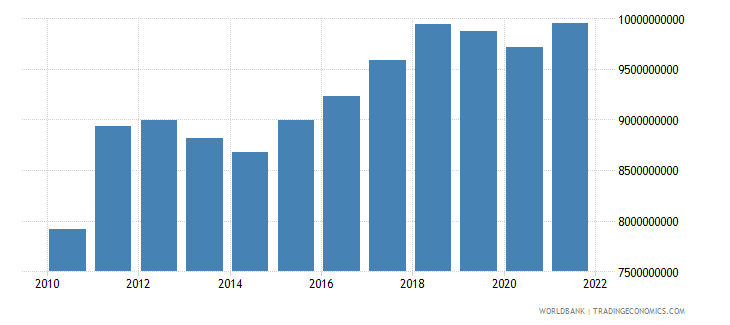 chile agriculture value added constant 2000 us dollar wb data