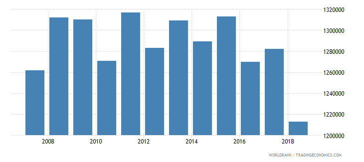 chile arable land hectares wb data