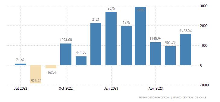 Chile Balance of Trade
