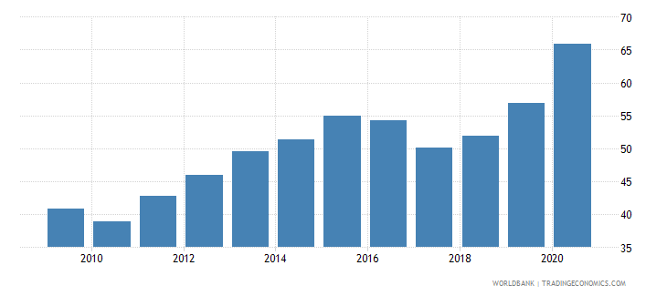 chile bank deposits to gdp percent wb data