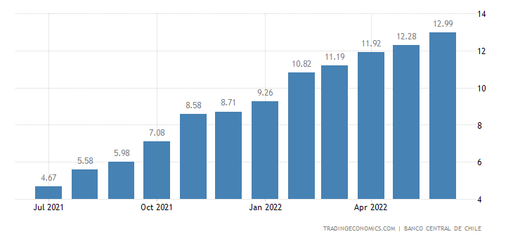 Chile Bank Lending Rate