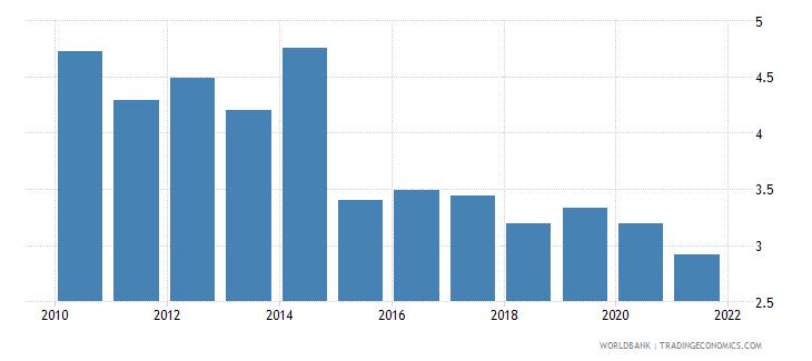 chile bank net interest margin percent wb data