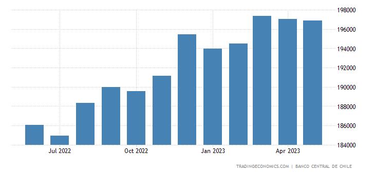 Chile Banks Balance Sheet