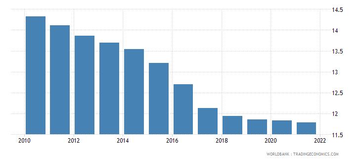 chile birth rate crude per 1 000 people wb data