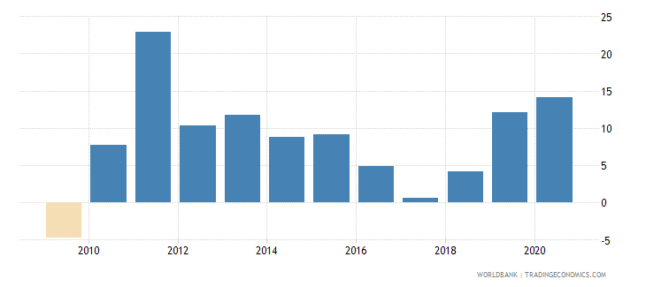 chile broad money growth annual percent wb data