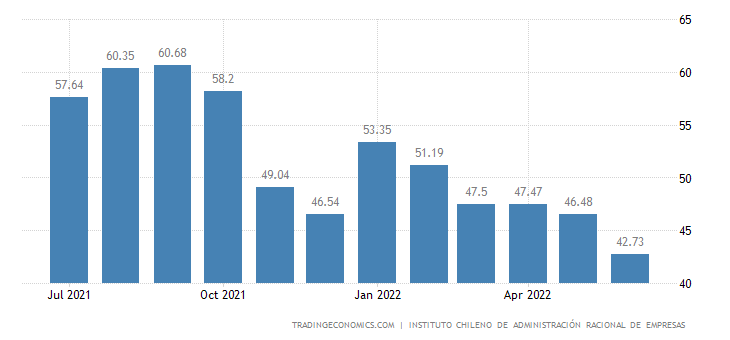 Chile Business Confidence