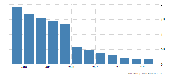 chile central bank assets to gdp percent wb data
