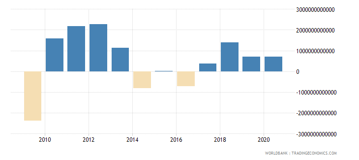 chile changes in inventories constant lcu wb data