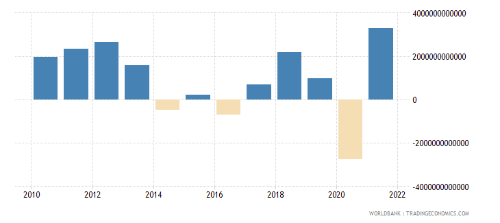 chile changes in inventories current lcu wb data