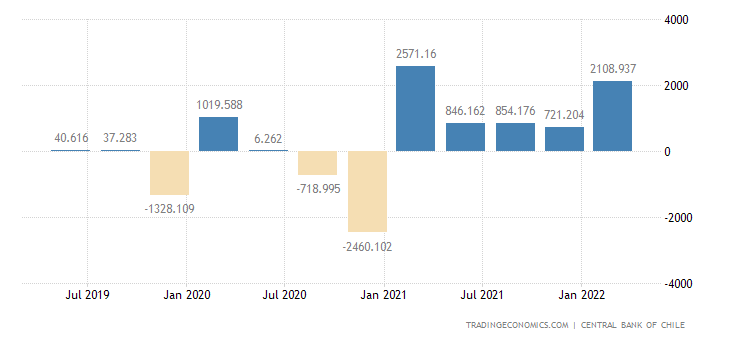 Chile Changes in Inventories