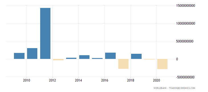 chile changes in net reserves bop us dollar wb data