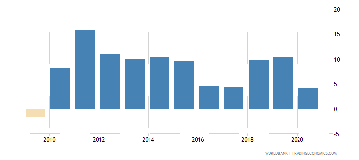 chile claims on private sector annual growth as percent of broad money wb data