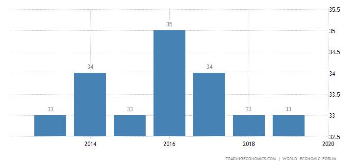 Chile Competitiveness Rank
