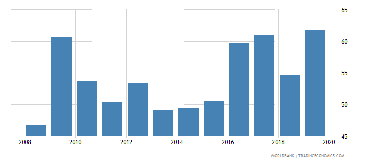 chile consolidated foreign claims of bis reporting banks to gdp percent wb data