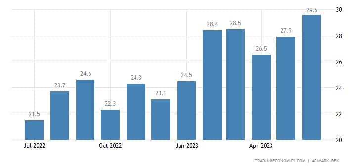 Chile Consumer Confidence