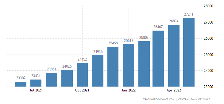 Chile Consumer Credit