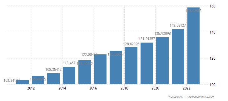 chile consumer price index 2005  100 wb data