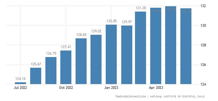 Chile Consumer Price Index (CPI)