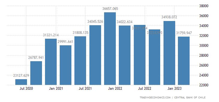 Chile Consumer Spending