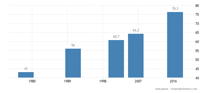 chile contraceptive prevalence percent of women ages 15 49 wb data