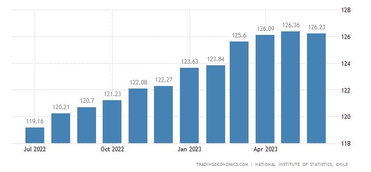 Chile Core Consumer Prices