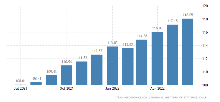 Chile Core Consumer Prices