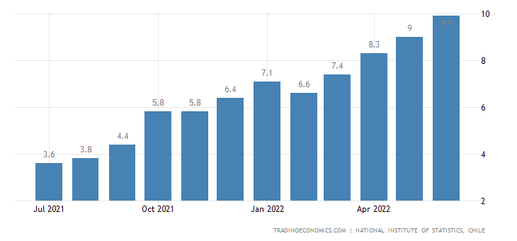 Chile Core Inflation Rate