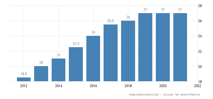 Chile Corporate Tax Rate