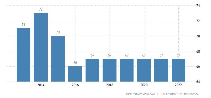 Chile Corruption Index
