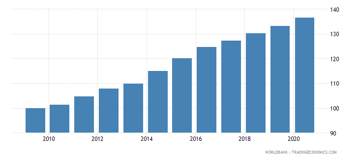 chile cpi price nominal wb data