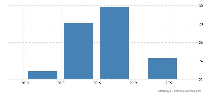 chile credit card percent age 15 wb data