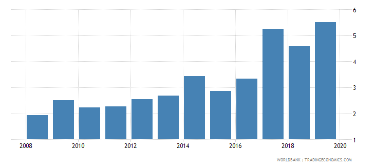 chile credit to government and state owned enterprises to gdp percent wb data