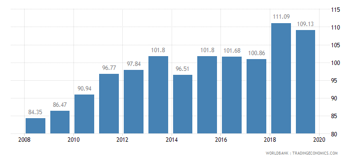 chile crop production index 1999 2001  100 wb data