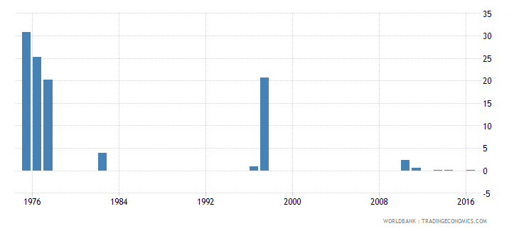 chile cumulative drop out rate to the last grade of primary education female percent wb data