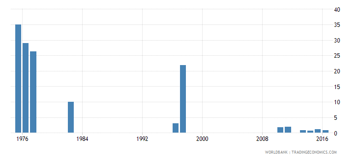 chile cumulative drop out rate to the last grade of primary education male percent wb data