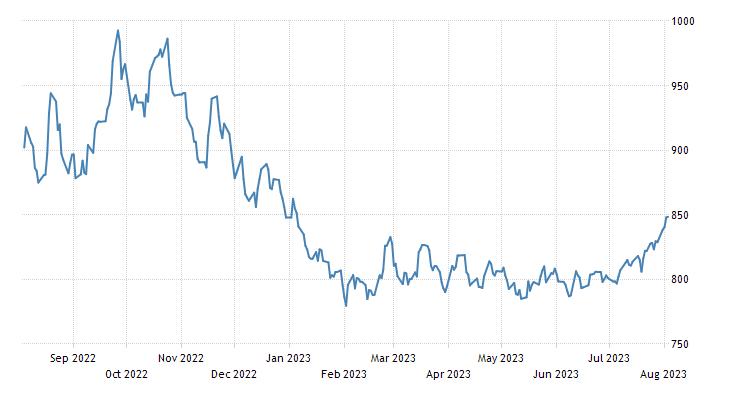 Chilean Peso