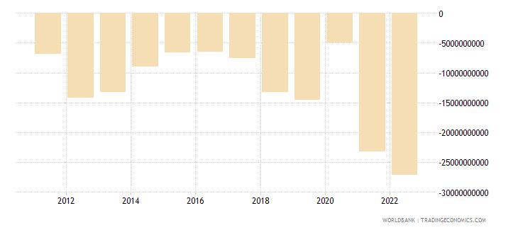 chile current account balance bop us dollar wb data