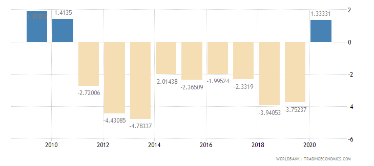 chile current account balance percent of gdp wb data