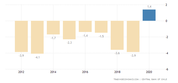 Chile Current Account to GDP