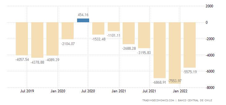 Chile Current Account