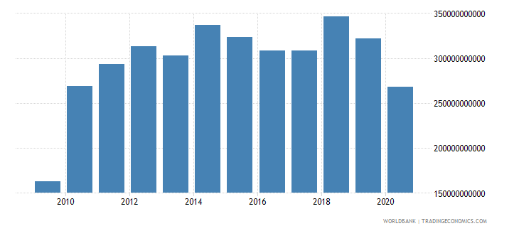 chile customs and other import duties current lcu wb data